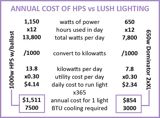 Annual Cost of HPS vs. Lush Lighting