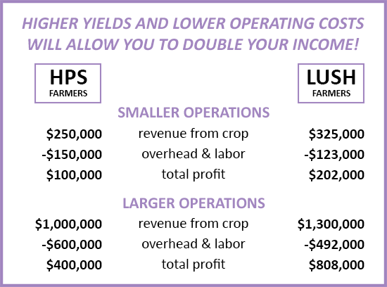 Higher yields and lower operating costs will allow you to double your income!
